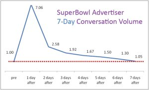 super-bowl-advertisers-average-7-day-conversation-volume-trend